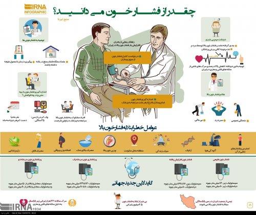 چقدر از فشار خون میدانید ؟
